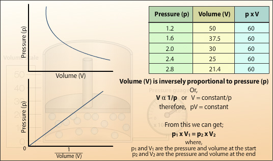 graph for pressure and volume relationship