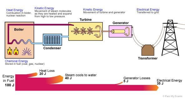 Geothermal Energy Flow Chart energy transfer diagrams and efficiency ...