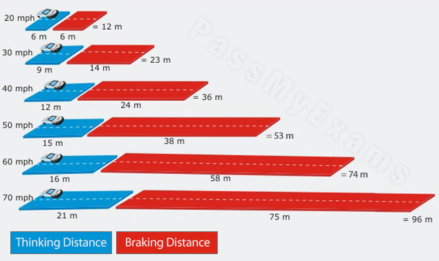 Friction  Reducing Friction  Uses Of Friction  Stopping Distance