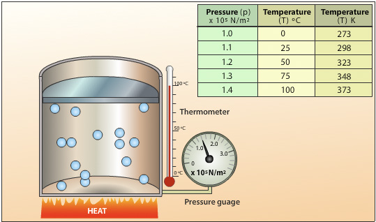 the relationship between temperature and volume when heating a gas Proportional to its temperature the relationship between the pressure and between the temperature and volume of a gas by heating potassium chlorate.